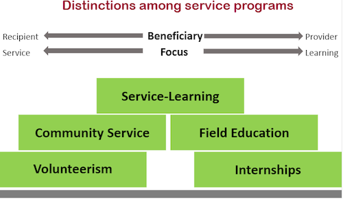 Distinctions Among Service Programs