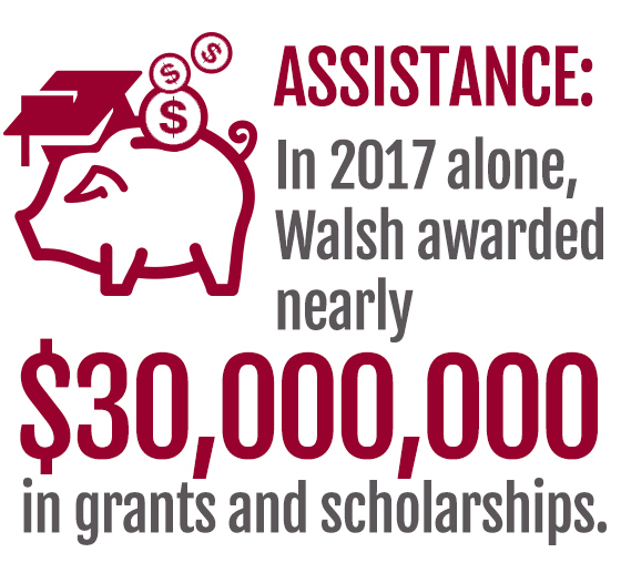 In 2017 Walsh awarded $30,000,000 in assistance